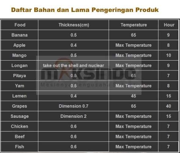 Mesin Food Dehydrator 6 Rak FDH6 9 Mesin Food Dehydrator 15 Rak (FDH15)
